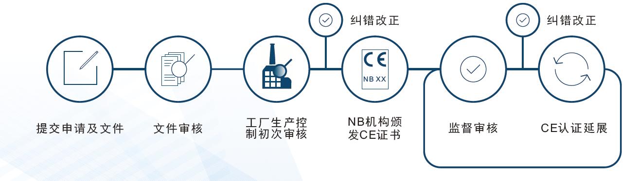 不锈钢产品CE认证流程
