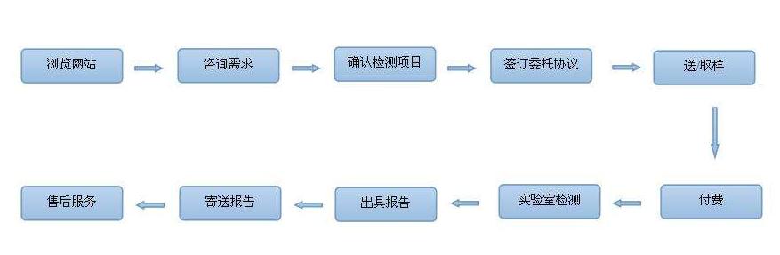 CE认证申请流程