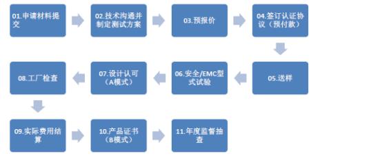 机器人CR认证流程